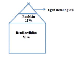 billede af boligfinansiering